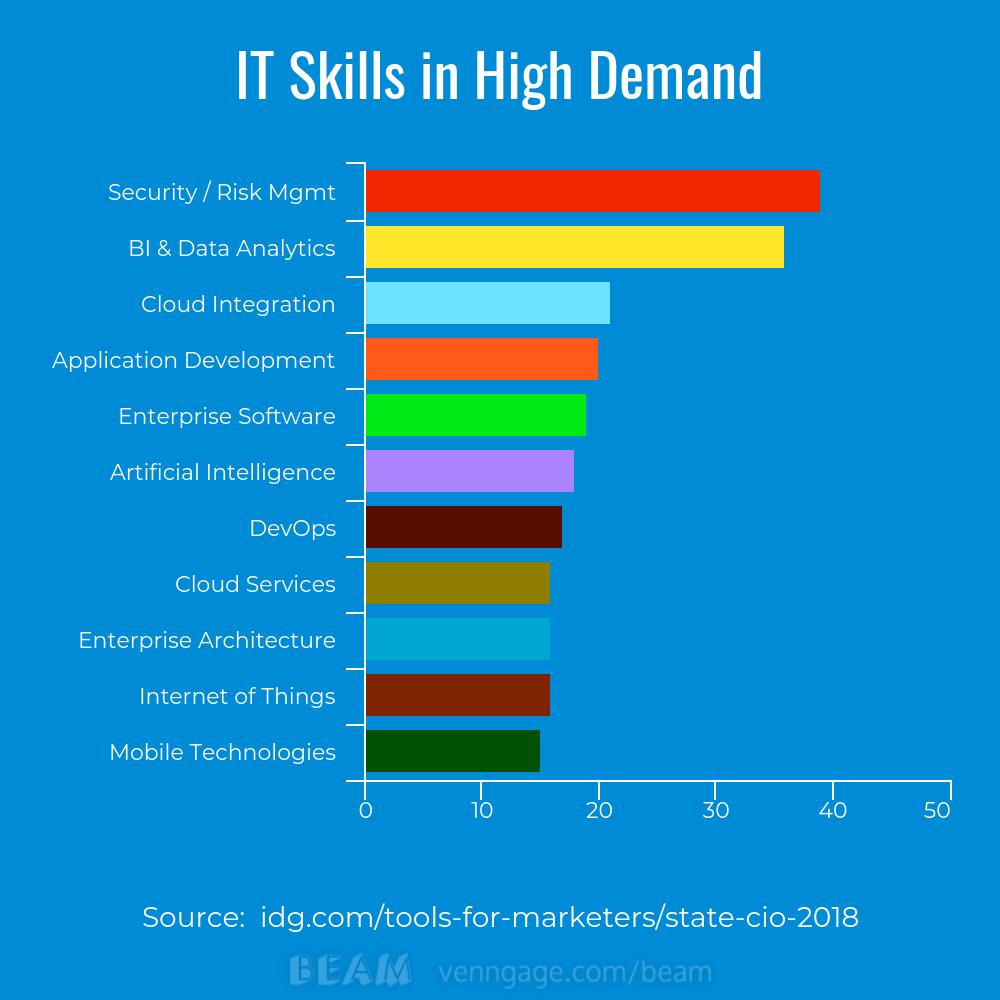 2018-CIO-report-IT-skills-in-high-demand