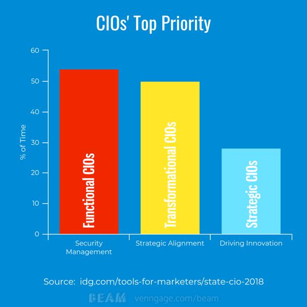 2018-CIO-report-top-priority
