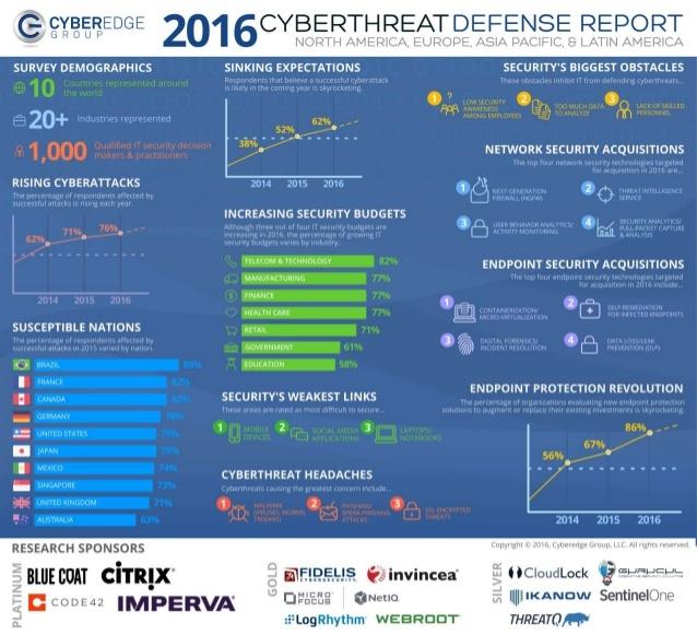 2016 Cyberthreat Defense Report Cyber Edge Group