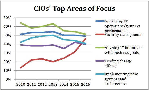 2016_CIOs_top_area_of_focus.png