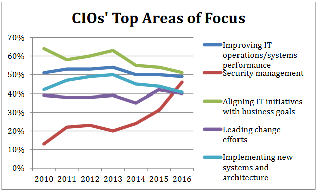 2016_CIOs_top_area_of_focus.png
