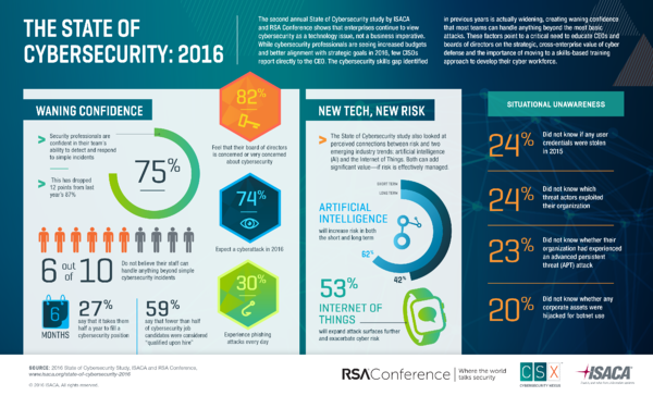 The State of Cybersecurity 2016 RSA Conference CSX ISACA