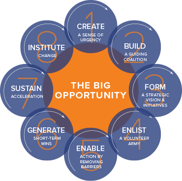 Use Kotter's 8-step process to lead change in your organization.