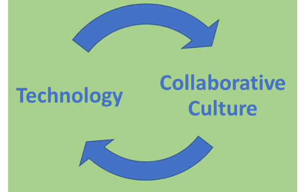 Technology and collaboration - a virtuous cycle