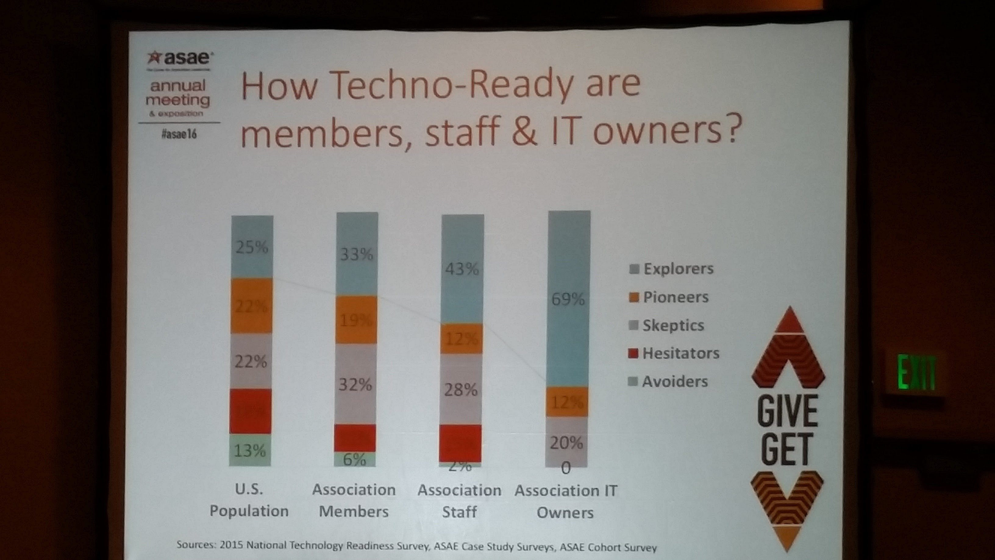 Are associations tech-ready? The data doesn't lie.
