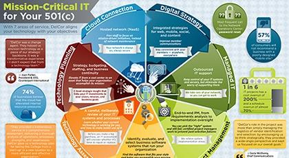 Association Technology Solutions