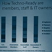 ASAE Foundation Tech Success Study