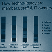 ASAE Foundation Tech Success Study