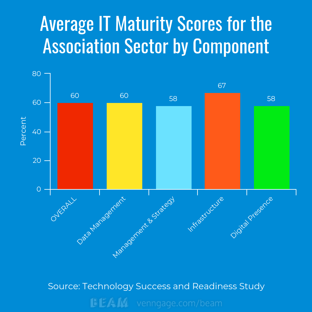 chart-IT-maturity-score-by-component-ASAE-Foundation-study