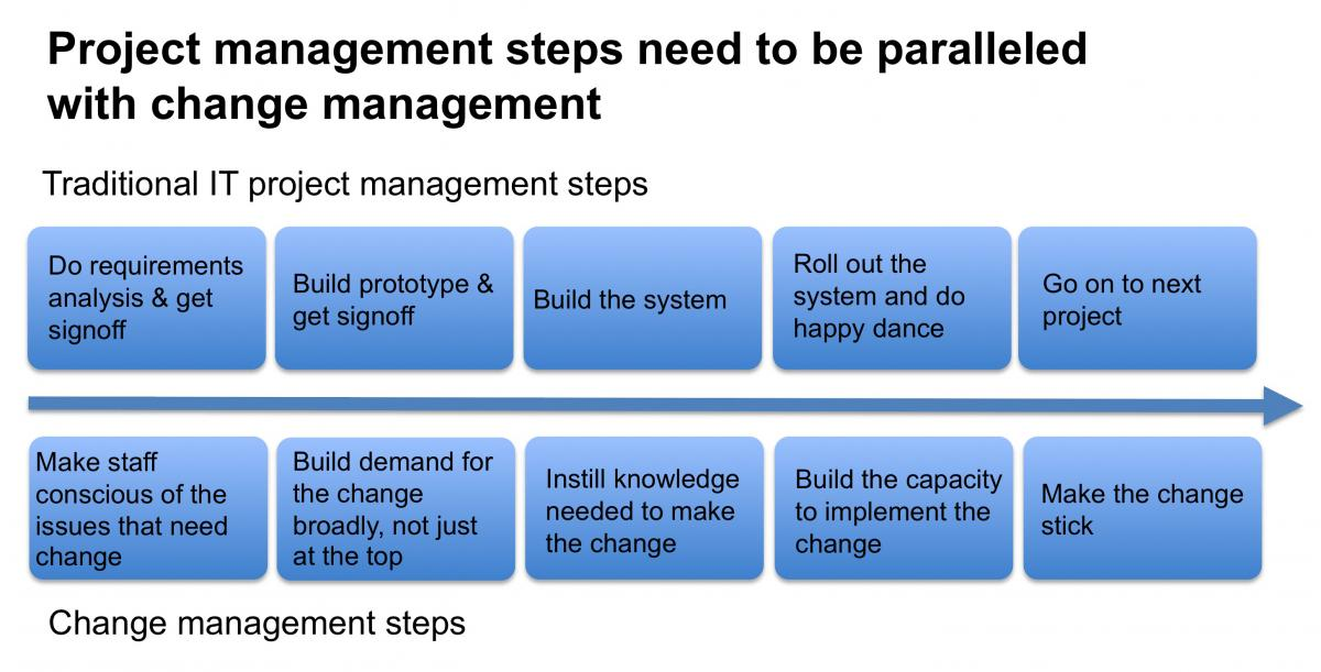 project management steps