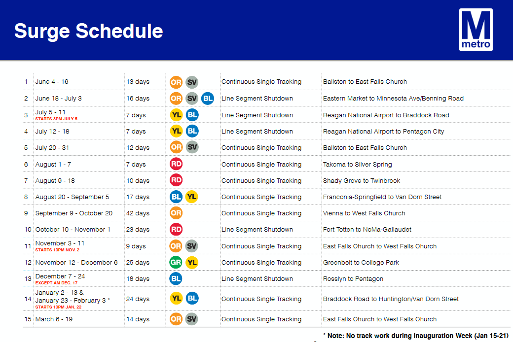 safetrack_surge_schedule.png